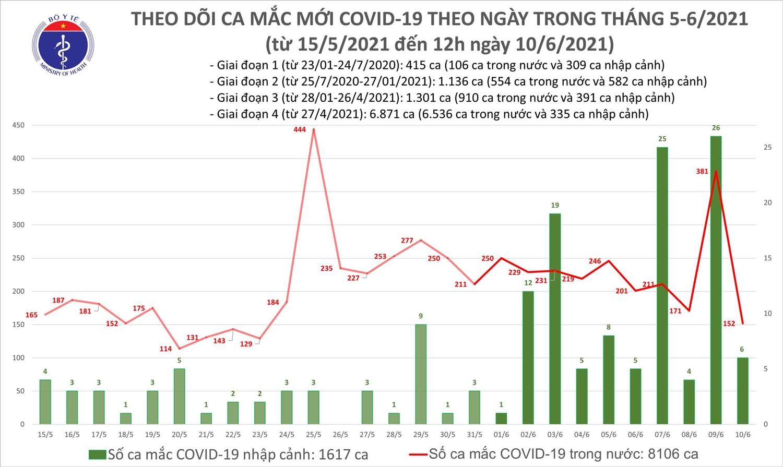 Trưa 10/6: Thêm 88 ca mắc COVID-19 tại 10 tỉnh, thành phố 1