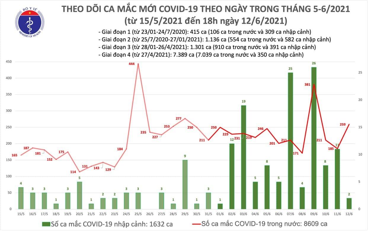 Tối 12/6: Thêm 104 bệnh nhân COVID-19, riêng TPHCM chiếm nhiều nhất với 44 ca 1