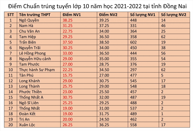Các địa phương công bố điểm thi vào lớp 10 Trung học phổ thông năm học 2021-2022