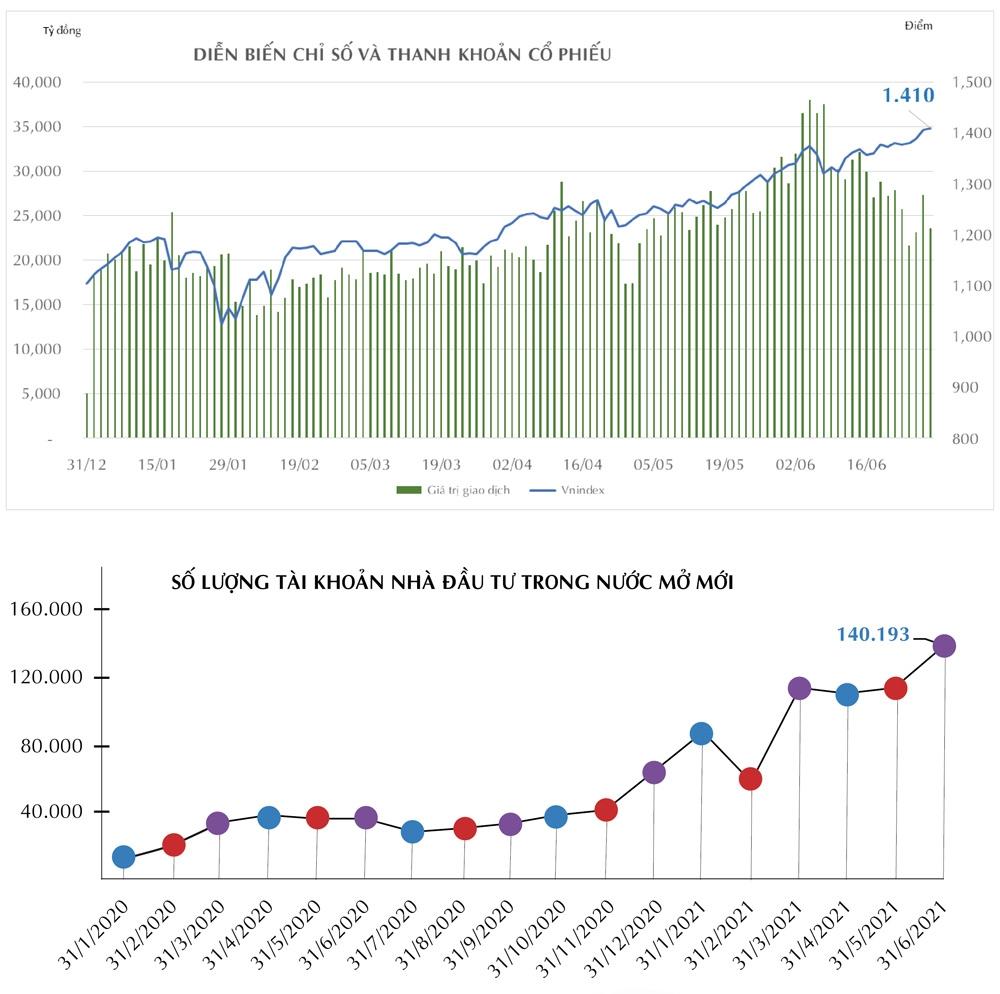 Thị trường chứng khoán 6 tháng đầu năm 2021 1