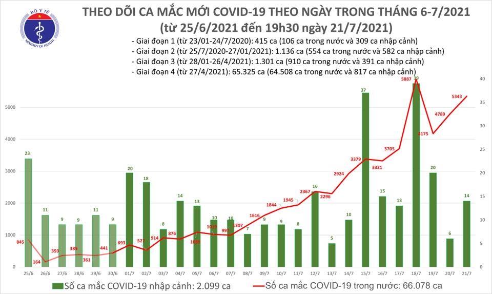 Đến tối 21/7, Việt Nam có 2.570 ca mắc mới COVID-19, thêm 528 bệnh nhân được công bố khỏi bệnh 1