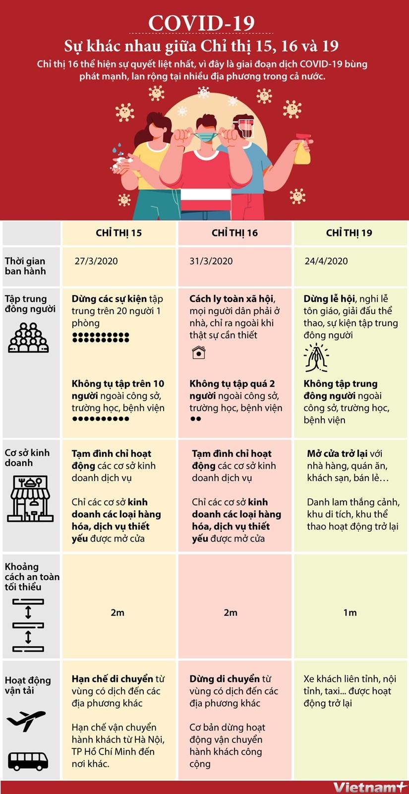 Sự khác nhau giữa Chỉ thị 15, Chỉ thị 16 và Chỉ thị 19