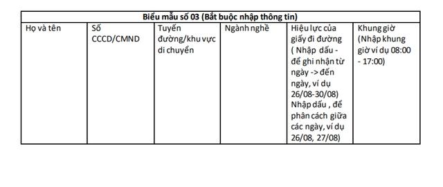 Hà Nội: Thông báo mới về Quy trình xét duyệt, cấp Giấy đi đường cho 6 nhóm đối tượng trong Vùng 1 3