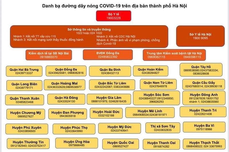 CDC Hà Nội công bố danh bạ đường dây nóng Covid-19 trên địa bàn Thành phố 1