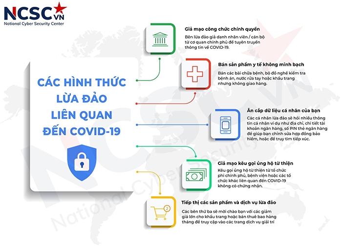 Trung tâm Giám sát an toàn không gian mạng quốc gia cảnh báo nhiều chiêu lừa đảo mùa dịch