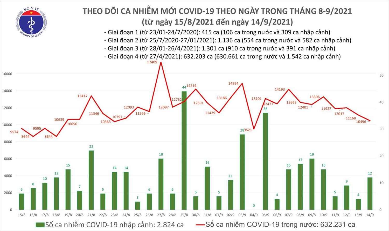 Ngày 14/9, Việt Nam thêm 10.508 ca mắc COVID-19