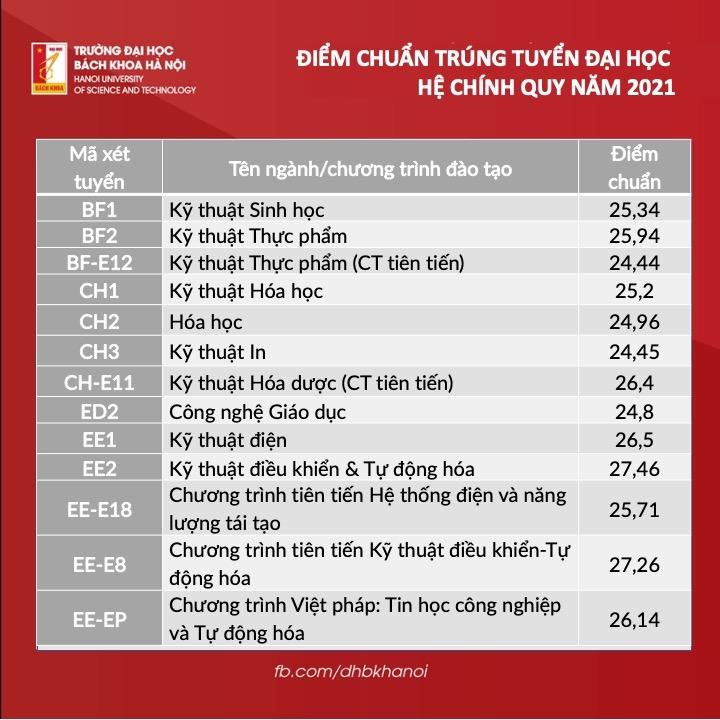 Trường Đại học Bách khoa Hà Nội công bố điểm trúng tuyển 1