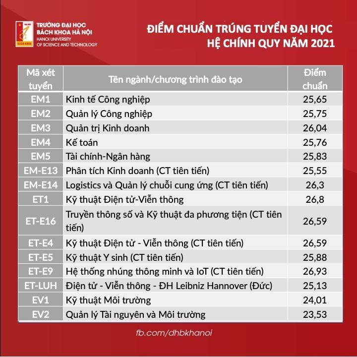Trường Đại học Bách khoa Hà Nội công bố điểm trúng tuyển 2