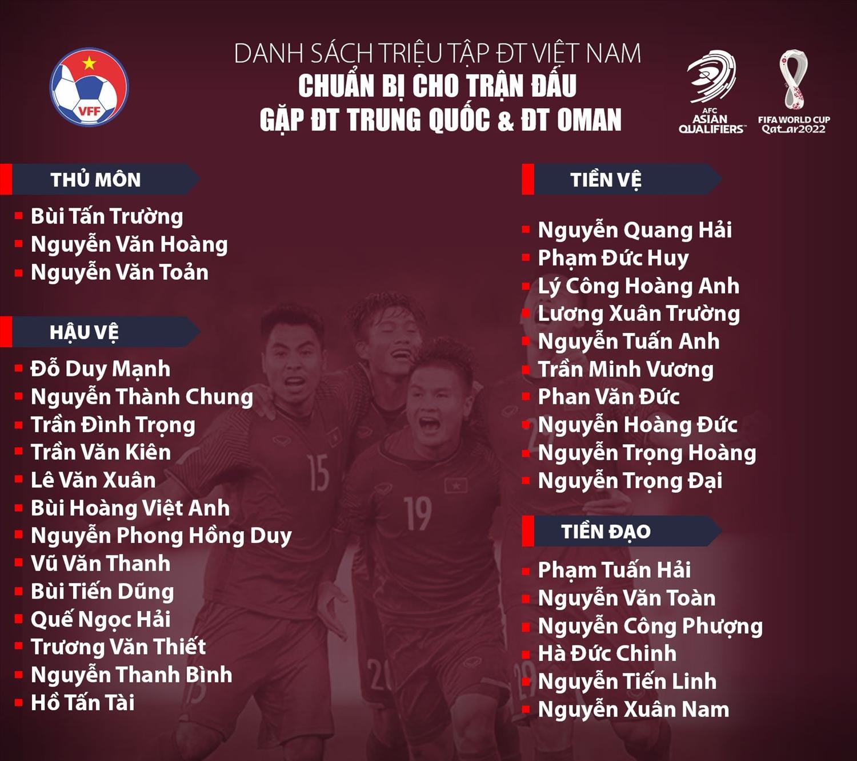 Danh sách 32 cầu thủ được triệu tập cho trận gặp đội tuyển Trung Quốc và Oman. (Ảnh: VFF)