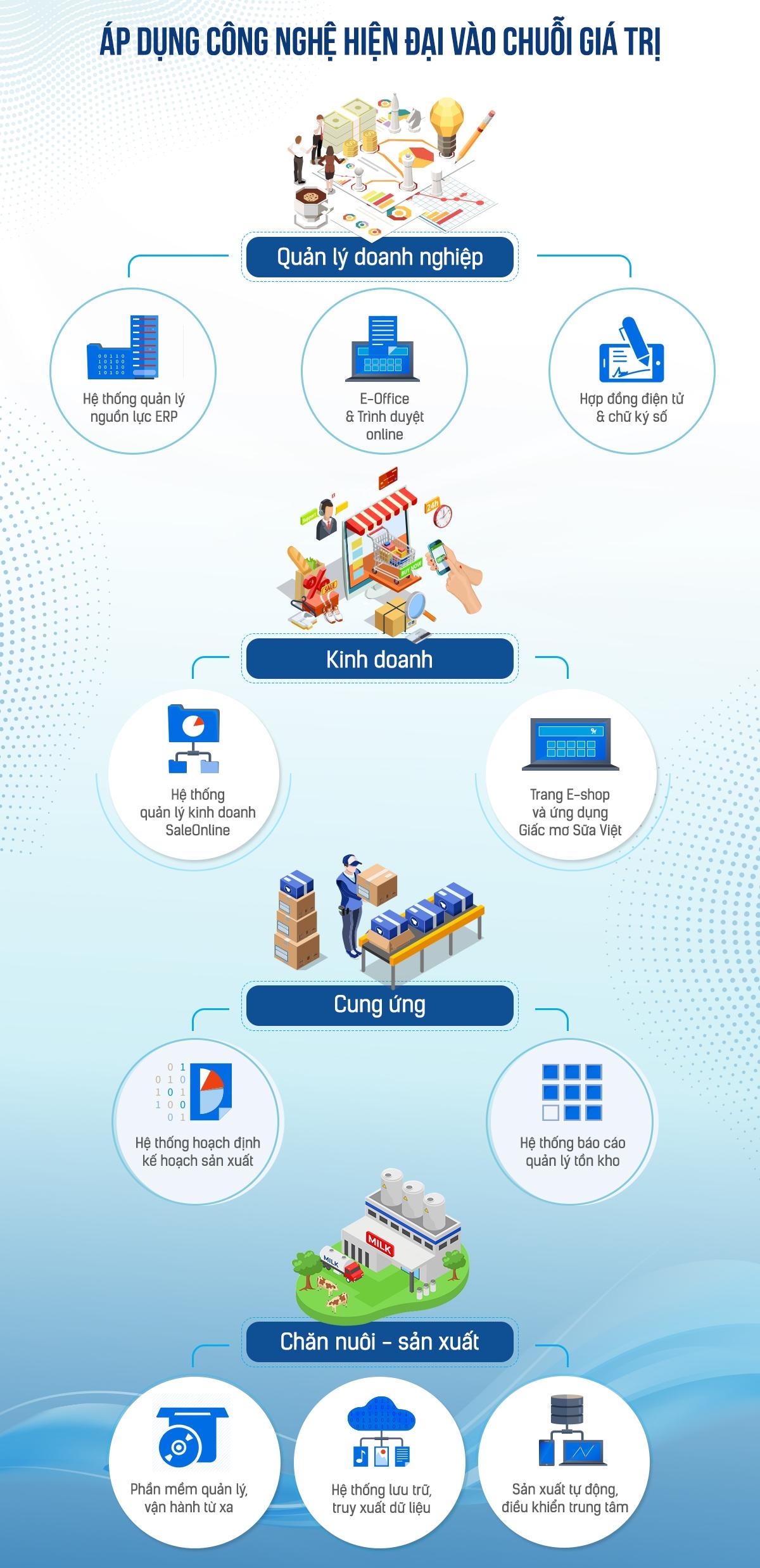 Vinamilk ứng dụng công nghệ trong nhiều khía cạnh của hoạt động và quản trị