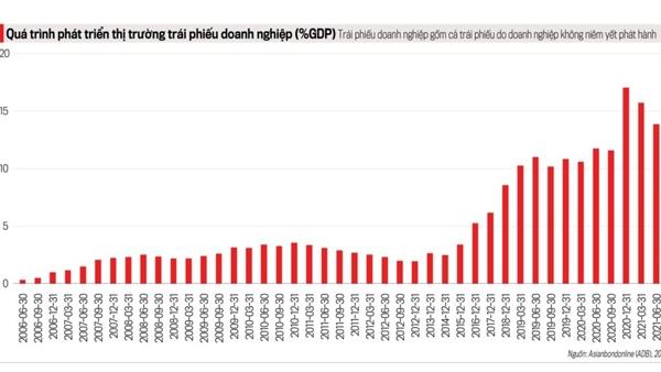 Tốc độ tăng trưởng thị trường trái phiếu doanh nghiệp so với GDP qua các năm (Ảnh ADB)